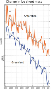 Change in Ice Sheet Mass from the GRACE Satellite data